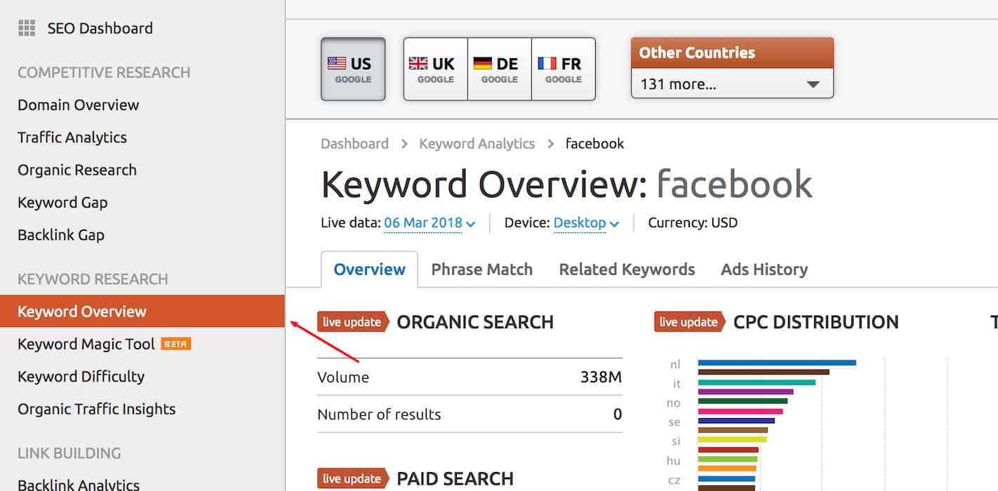 SEMrush keyword research
