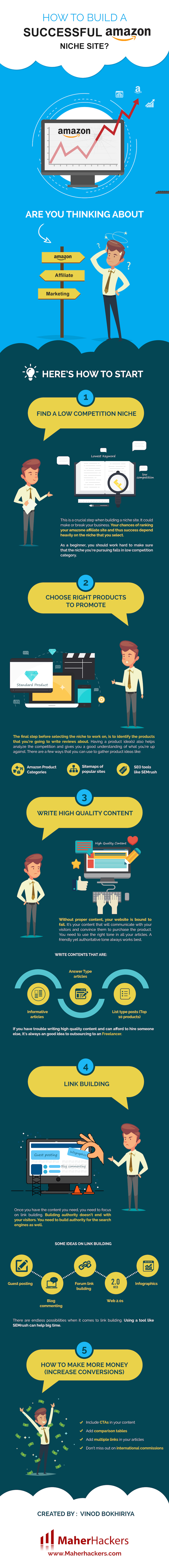 Amazon affiliate marketing infographic