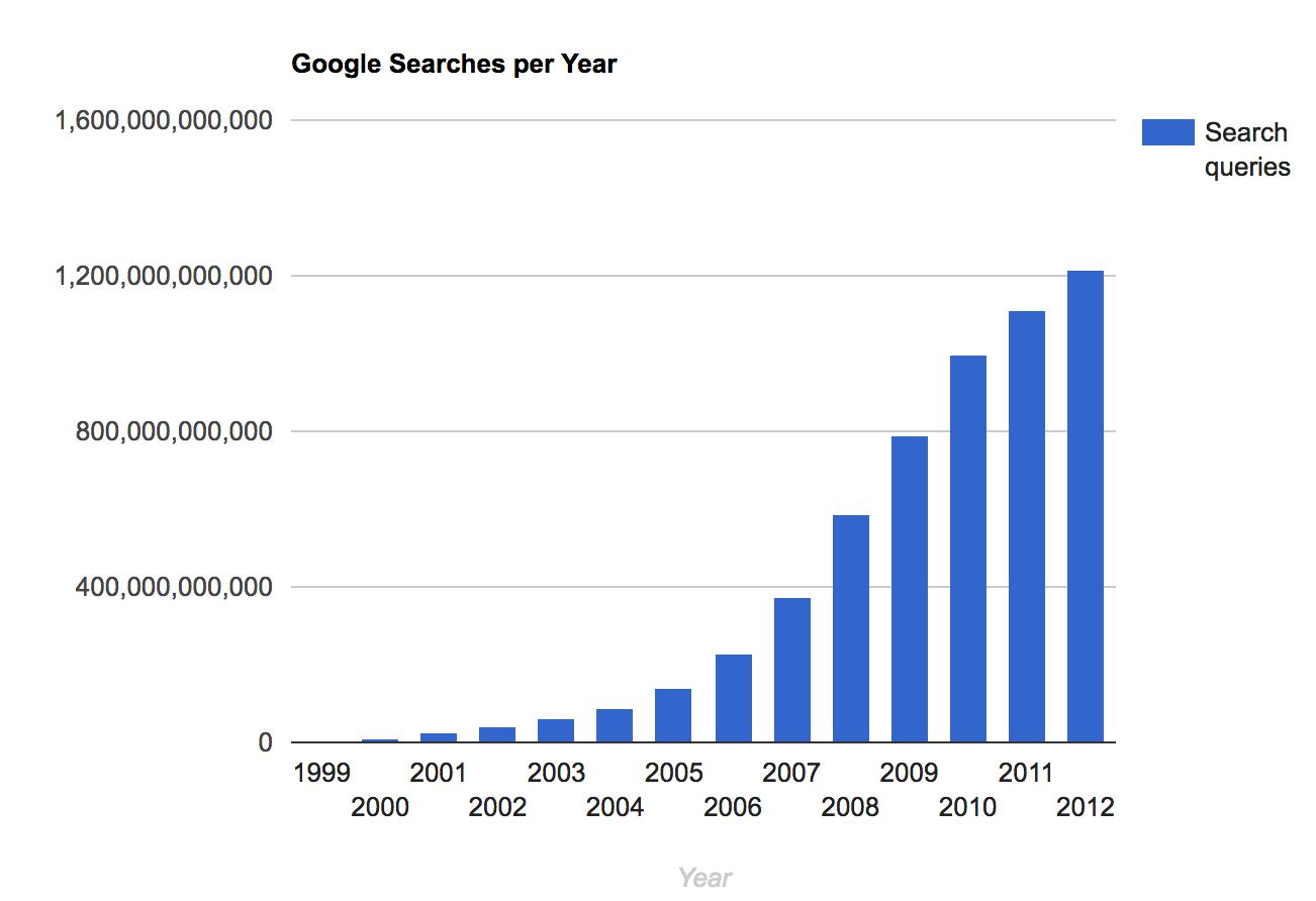 Google search queries per year