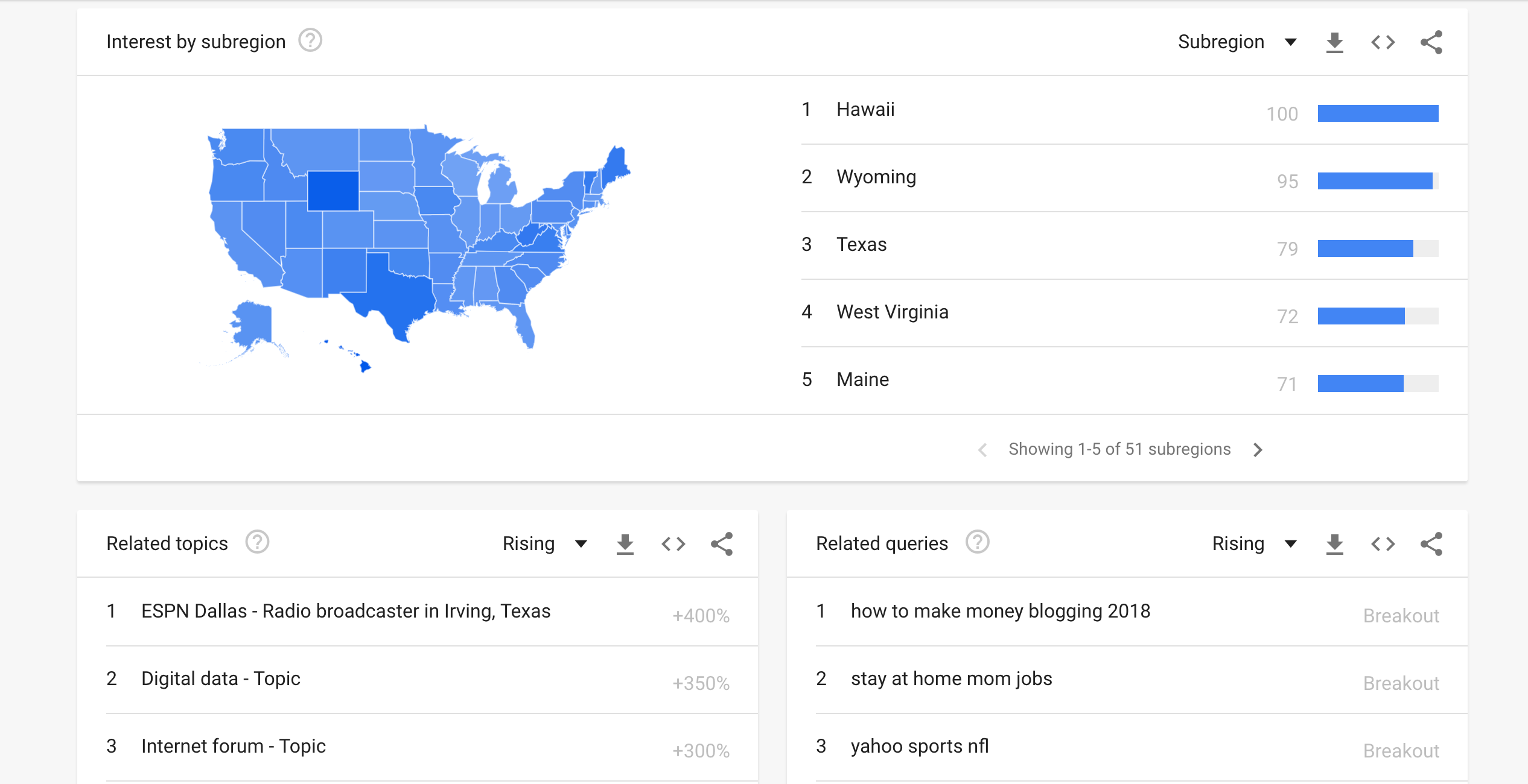Google Trends Related Queries