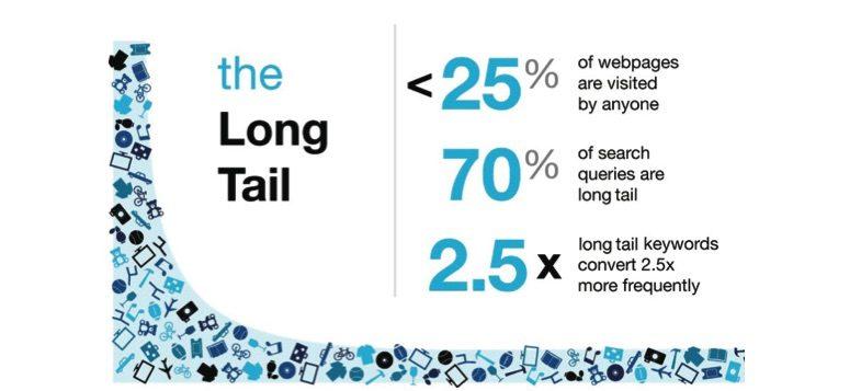 Long Tail Keywords Search Data